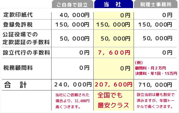 全国でも激安クラスの会社設立を大阪府大阪市で行なっております。